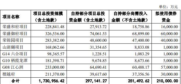 荣盛房地产30亿元住房租赁公司债券已获深交所批准