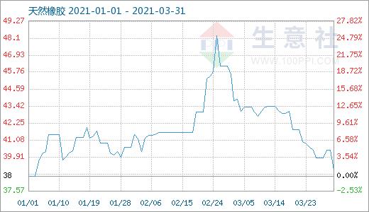 在低谷期,天然橡胶的供应波动很大,上涨25%,下跌19%
