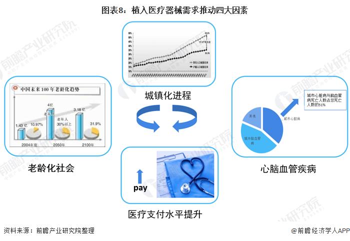 图表8:植入医疗器械需求推动四大因素