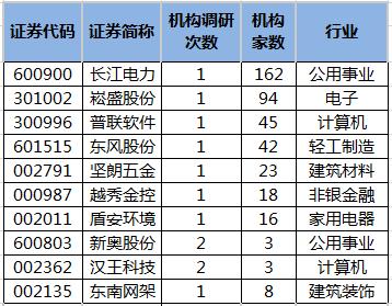 近5日机构调研股一览。png