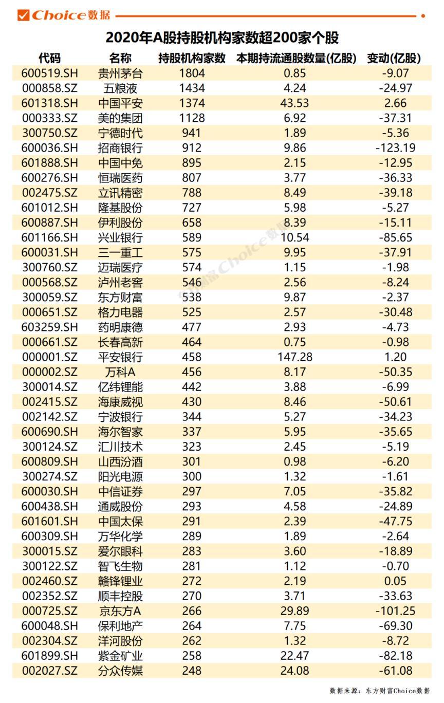 机构重仓持股路线图揭秘 28个行业机构抢筹哪些股都在这里了!