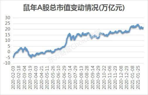 鼠年,人均赚12万,但60%的股票下跌。赚到了吗?