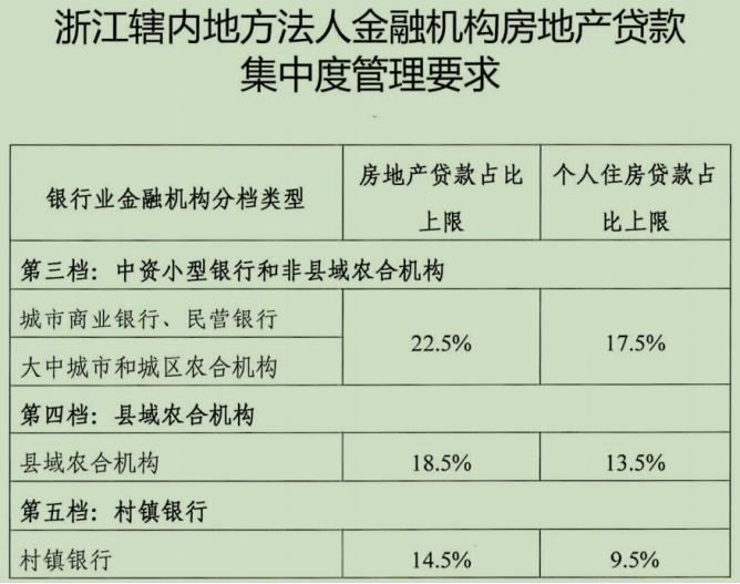 《【恒达娱乐集团】浙江部分银行房贷考核上限调高1个或2个百分点》