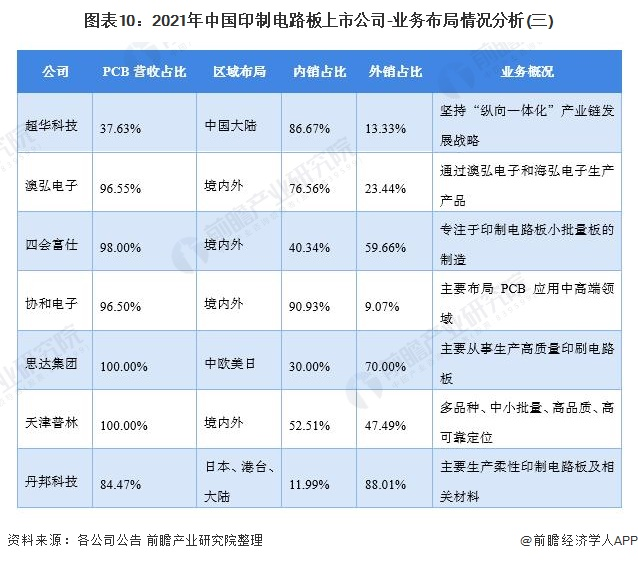 图表10:2021年中国印制电路板上市公司-业务布局情况分析(三)