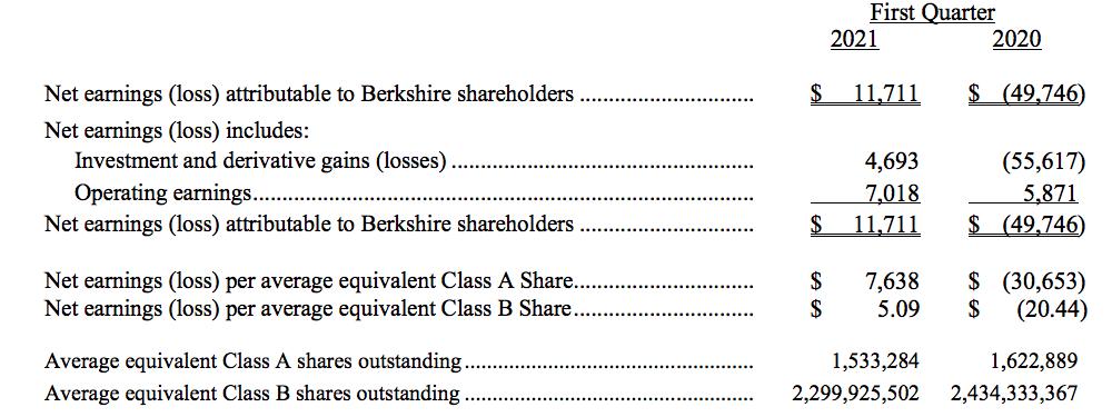 117亿美元!伯克希尔第一季度的净利润远远超出预期,并在回购上花费了66亿美元