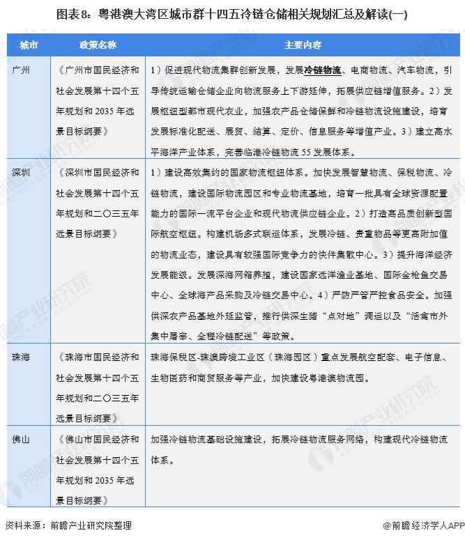 图表8:粤港澳大湾区城市群十四五冷链仓储相关规划汇总及解读(一)