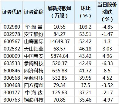 陆股通持股量环比增幅榜。png