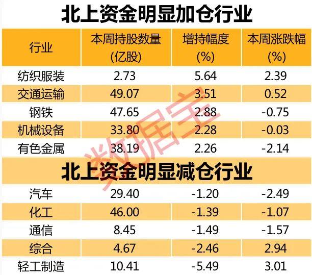 北行资本股份转让最新名单出炉!重金抄底家用电器巨型白酒龙头销量最大(榜单)