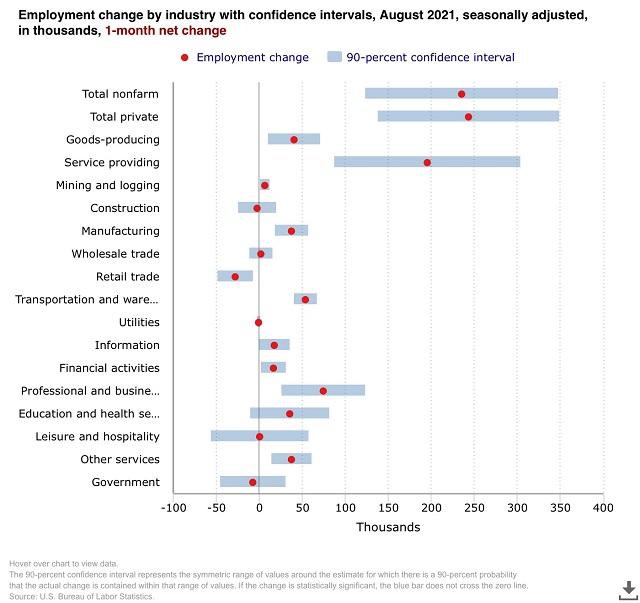 2021年8月美国非农就业新增(按行业分布)