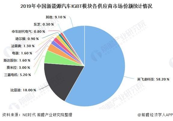 2019年中国新能源汽车IGBT模块各供给商市场份额统计环境