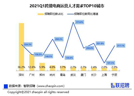 报告:一季度跨境电商运营人才需求同比增长近一倍