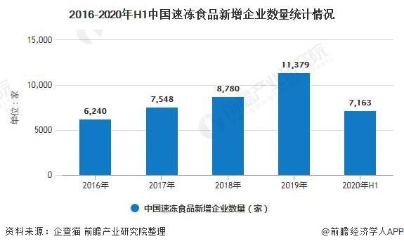 《【沐鸣娱乐登录平台】2020年中国速冻食品行业市场现状及发展前景分析 2020年市场规模将近1500亿元》