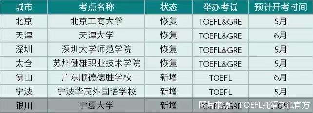 图片来源:TOEFL托福考试官方