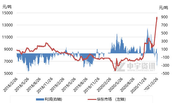 DOP:市场高位运行 利润获取浅析