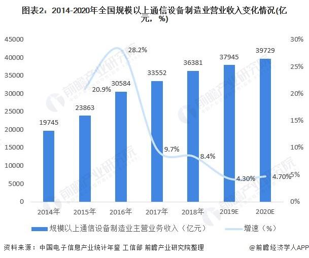 图表2:2014-2020年世界局限以上通讯装备制造业业务收入变革环境(亿元,%)