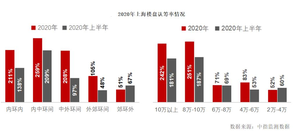 在上海抢购豪宅的参与者:当他们最终买下自己喜欢的房子时,他们应该冷静地对待市场