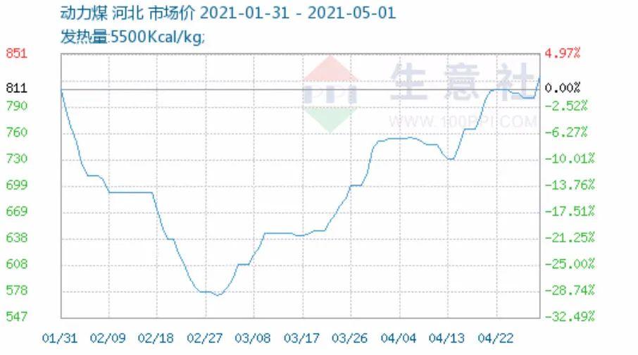 煤价在传统淡季攀升!后市能否精彩依旧?