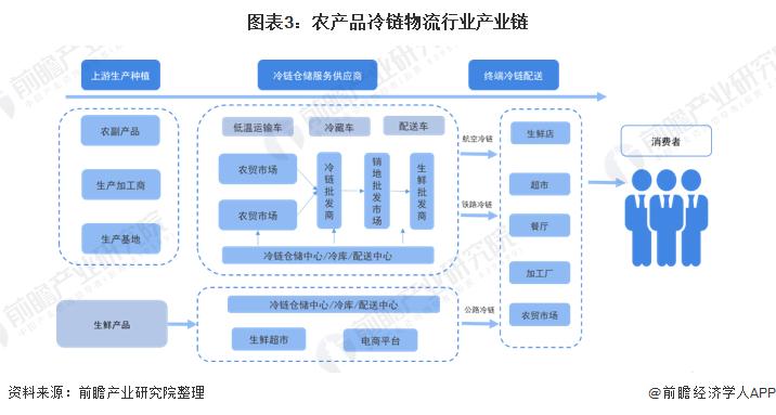 图表3:农产品冷链物流行业产业链
