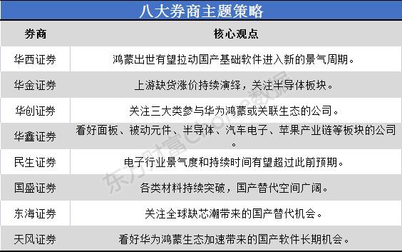 八大券商主题战略:国产软件是否进入新的商业周期?华为产业链受益企业名单曝光