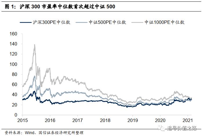 国鑫策略:大市值和小市值的折价和溢价会成为新常态吗