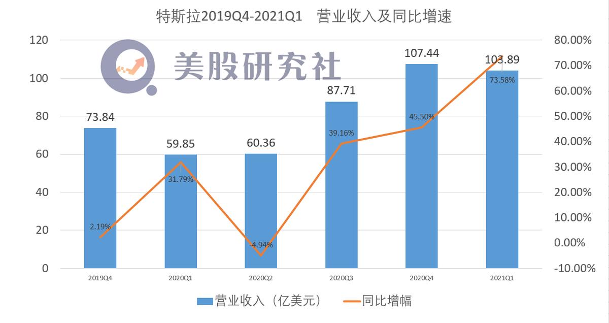 特斯拉发布新财报:为什么问题多利润却暴涨?