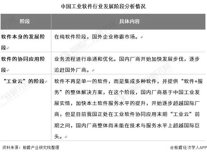 2021年中国工业软件行业市场现状及发展前景分析 未来5年市场规模有望突破4000亿元