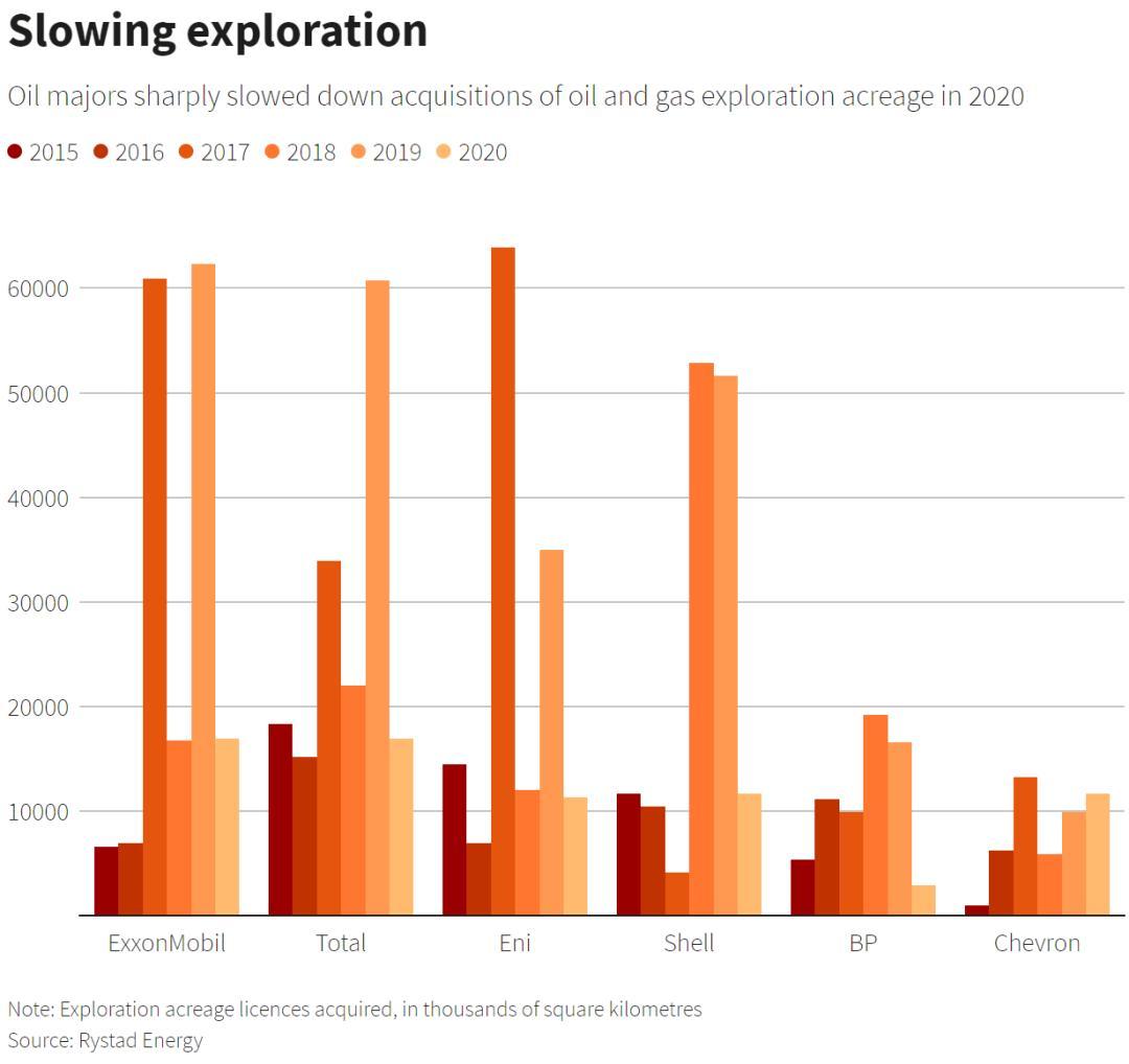 石油巨头放缓勘探步伐。2050年,石油可能会供不应求