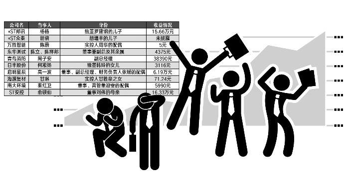 "A股董监高短线交易乱象:有人100股""买着玩"" 有人增减持过程中""手滑""插图"