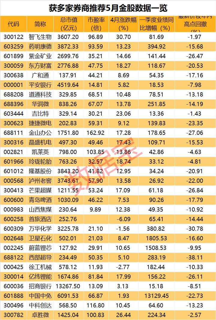 光辉2平台5月券商金股出炉 4股业绩翻倍获机构扎堆推荐