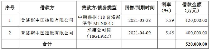 普洛斯中国:25亿元公司债券票面利率确定为4.37%-中国网地产