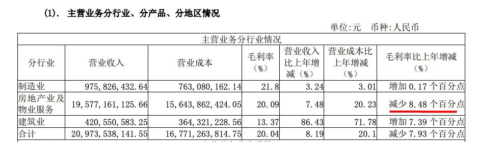 迪马股份年报:营收同比增7.99%