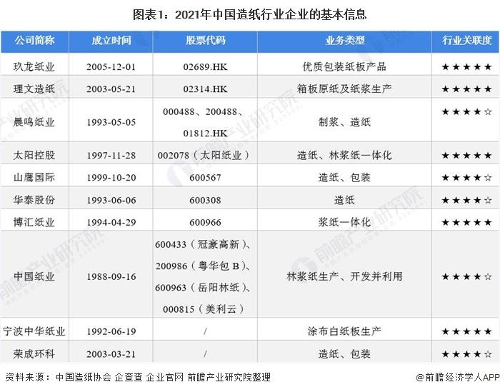 图表1:2021年中国造纸行业企业的基本信息