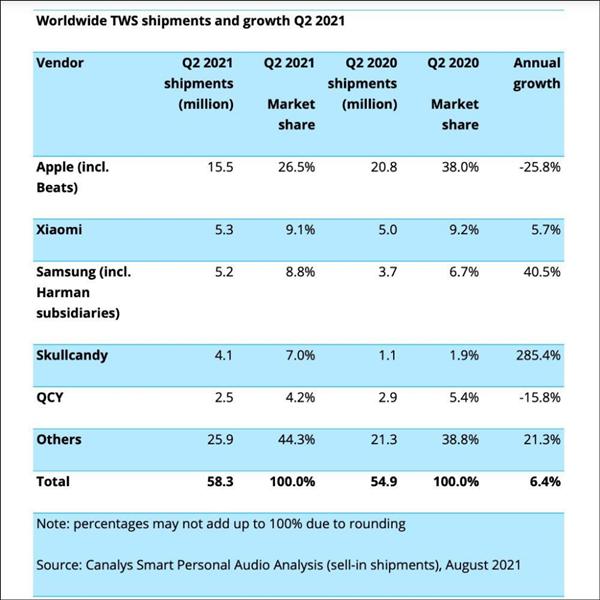 全球真无线耳机销量出炉:AirPods份额暴跌