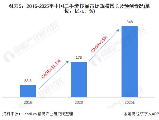 图表5:2016-2025年中国二手奢侈品市场规模增长及预测情况(单位:亿元,%)