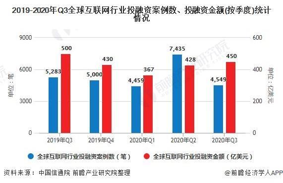 2020年全球及中国互联网行业投融资现状分析 市场投融资均表现较为平稳