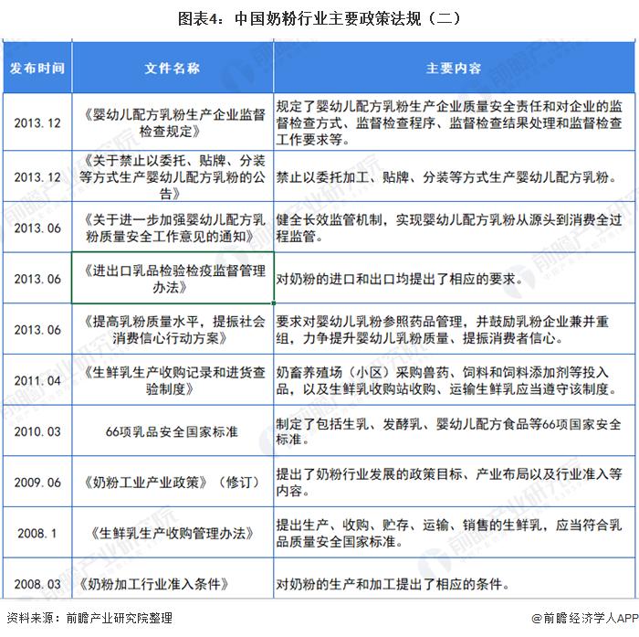 图表4:中国奶粉行业主要政策法规(二)