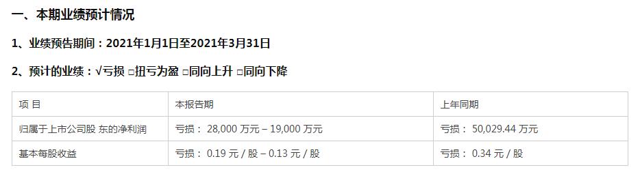 """二号站招商主管958337惊呆!不惧""""杀马特"""" 500亿巨头预亏却涨停"""