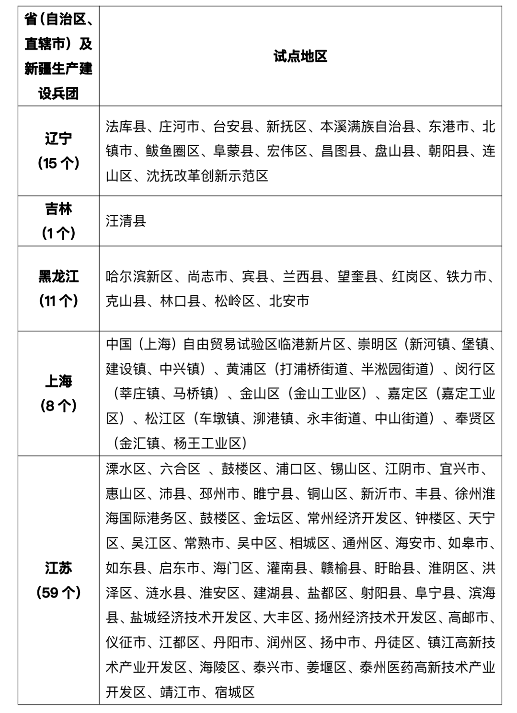 """《千里马人工计划网页版_光伏""""整县推进""""全国676个试点,山东70个居首!》"""