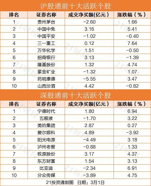 《【恒达娱乐平台首页】北向资金今日净买入37.86亿元(附股)》