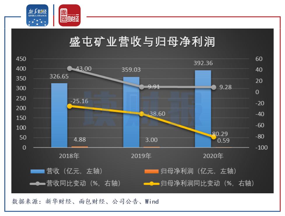 二号站平台APP盛屯矿业:拟定增募资22.5亿元 过去几年增收不增利