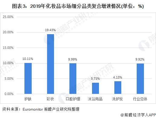 图表3:2019年扮装品市场细分品类复合增速环境(单元:%)