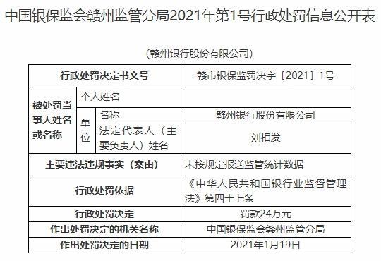 赣州银行违法遭罚 未按规定报送监管统计数据