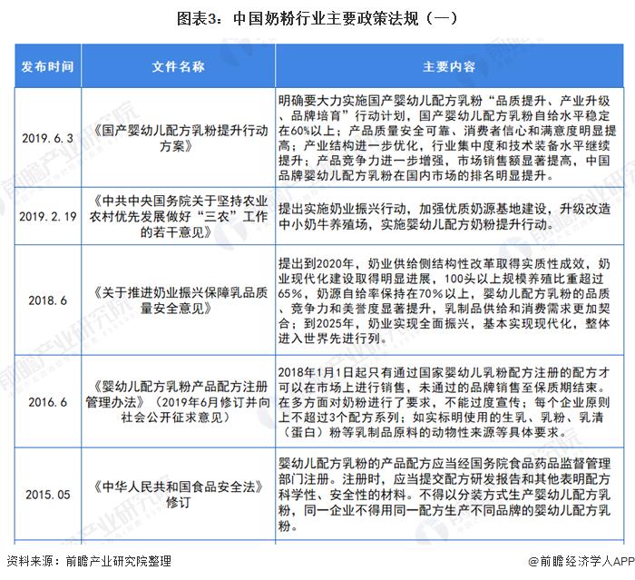 图表3:中国奶粉行业主要政策法规(一)