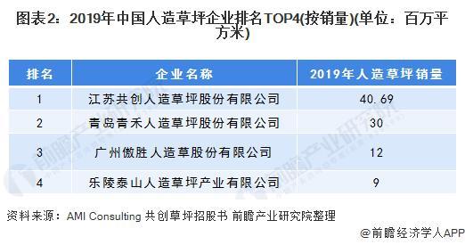 图表2:2019年中国人造草坪企业排名TOP4(按销量)(单元:百万平方米)
