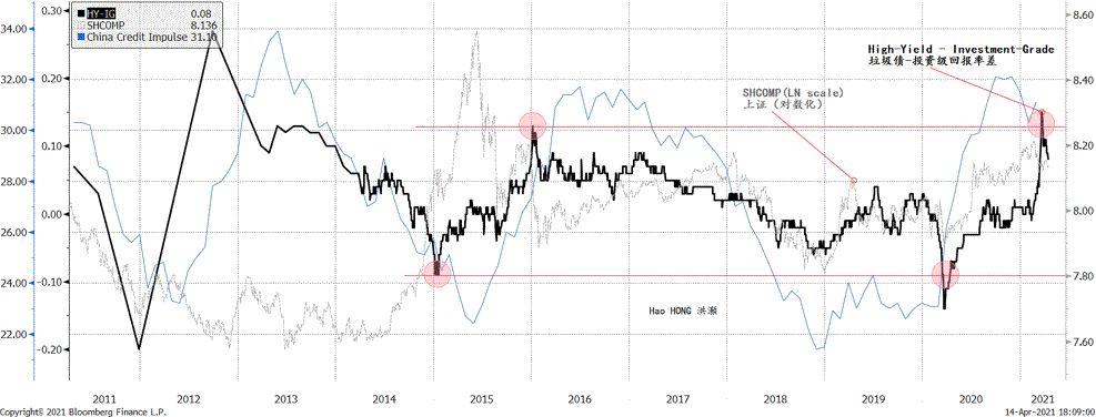 洪灏:为什么经济表现优于股票?