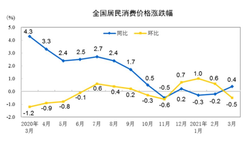 从跌落到起床!  3月份CPI同比上升0.4%,这些变化值得关注