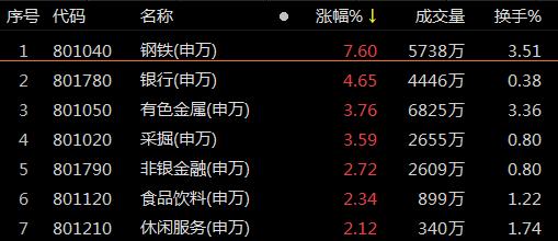 【投资复盘】复盘115涨停股:钢铁涨停潮 中材节能4连板