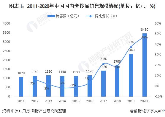 图表1:2011-2020年中国海内奢侈品销售局限环境(单元:亿元,%)