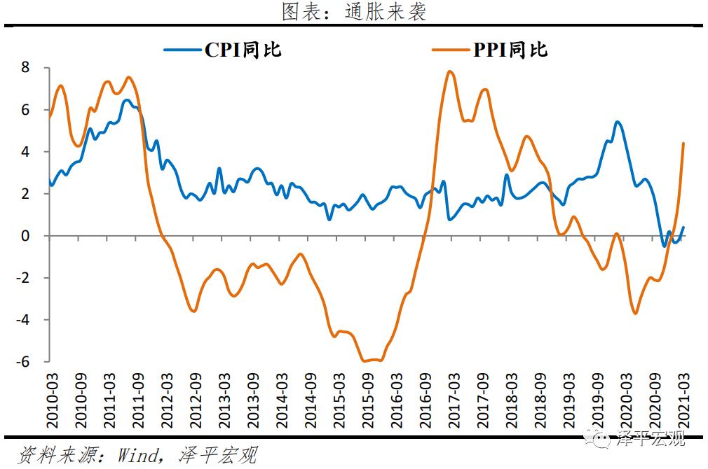 任泽平:经济周期转向通货膨胀阶段,市场风格转向受益于价格上涨的周期性股票