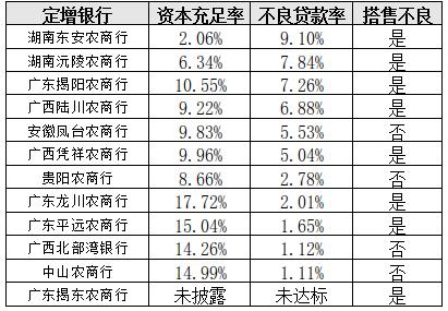 """今年12家定增8家搭售不良 中小银行补充资本""""声声急"""""""
